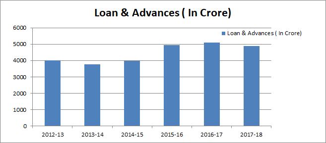 Loan_and_advance